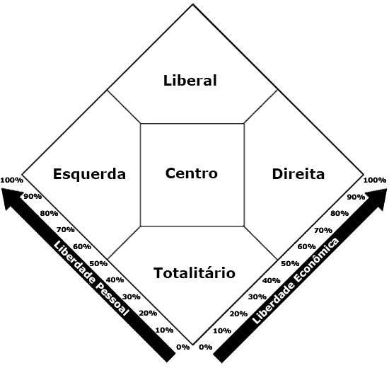 Diagrama de Nolan