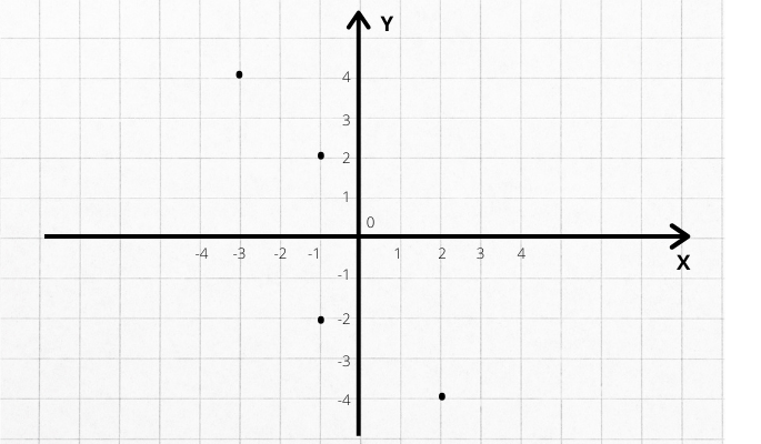 plano cartesiano exemplo