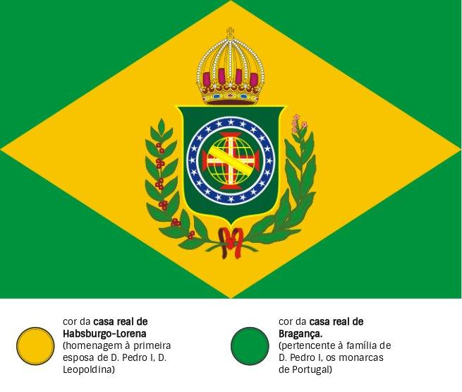 Cores Bandeira do Império do Brasil