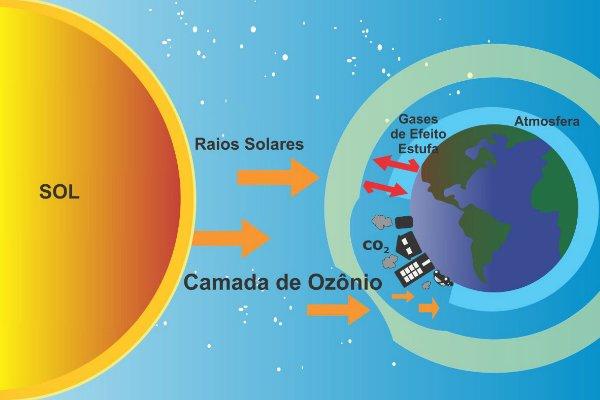 camada de ozonio