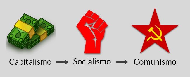 capitalismo - socialismo - comunismo