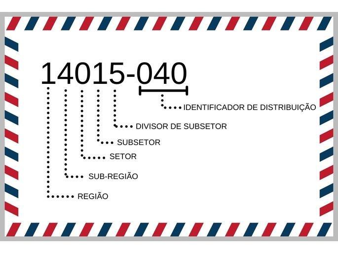 Código Postal do Brasil