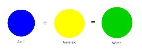 Combinação de Azul e Amarelo - Cores Primárias