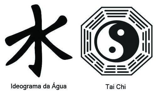 Símbolos do Confucionismo
