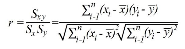 Correlação - Coeficiente de Pearson