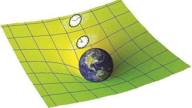 Curvatura Espaço-Tempo