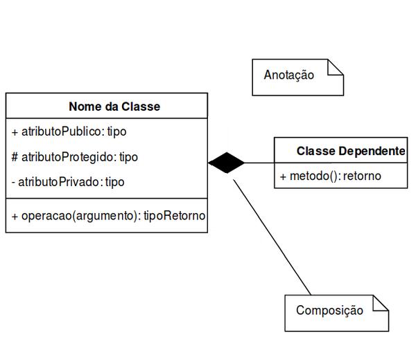 Significado de diagrama o que conceito e definio diagrama classes ccuart Image collections