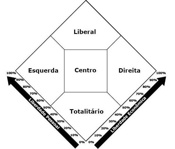 Diagrama Nolan