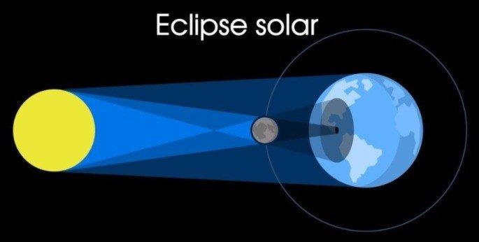 Representação de um eclipse solar