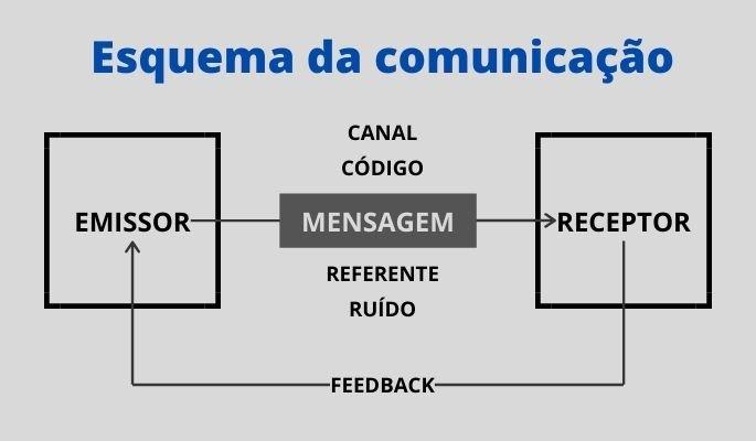esquema da comunicação