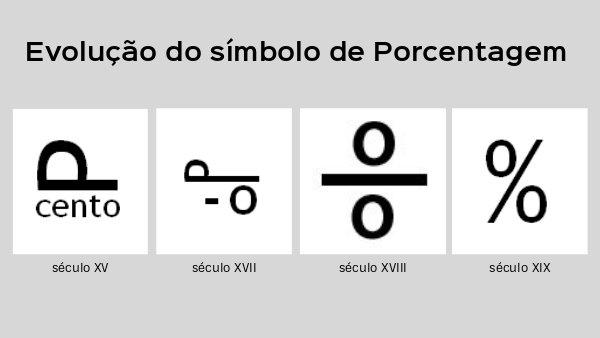 Evolução do símbolo de porcentagem