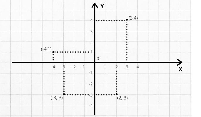 coordenadas plano cartesiano