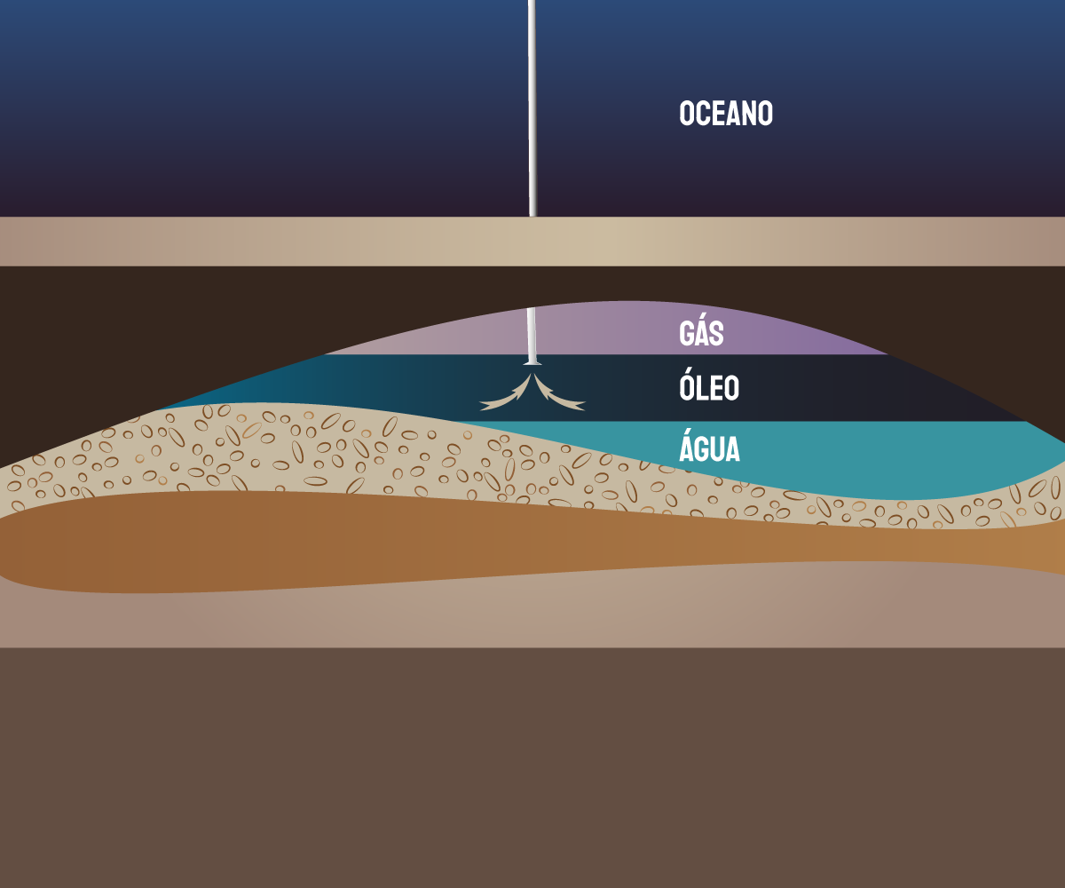 Formação petróleo