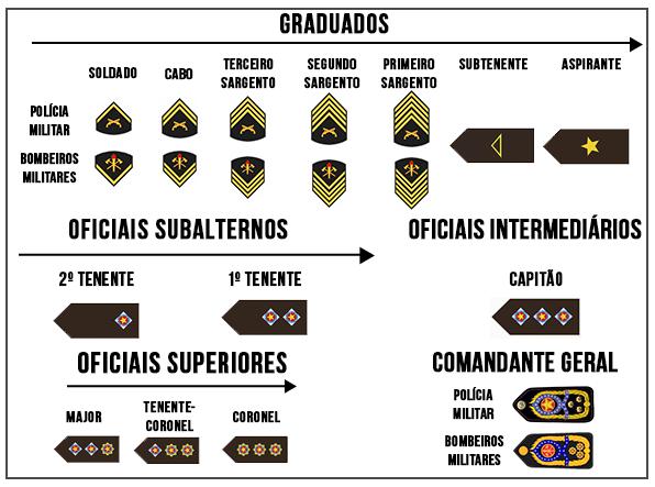 Hierarquia Polícia e Bombeiros Militares