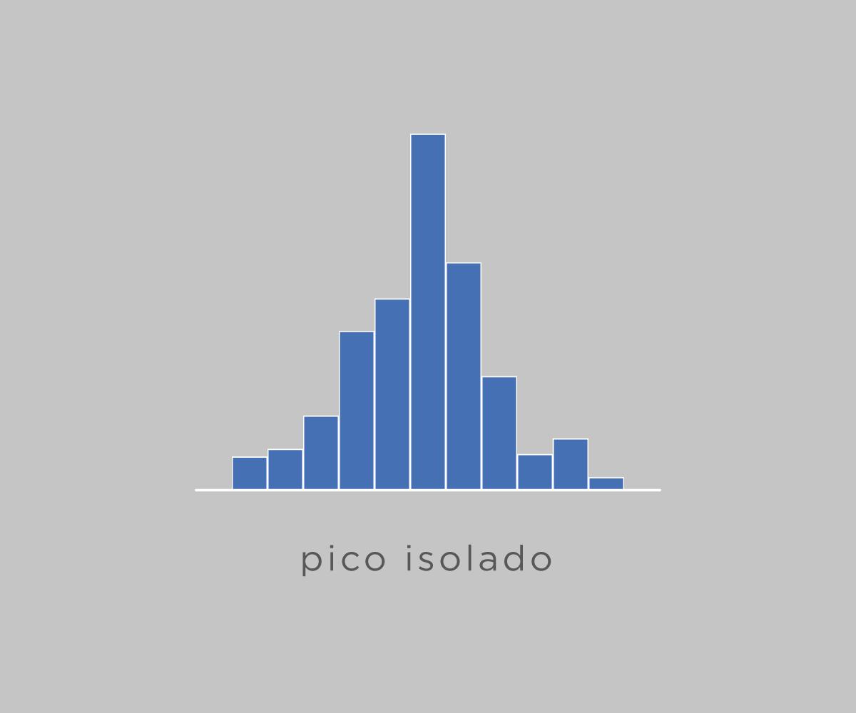 Pico isolado