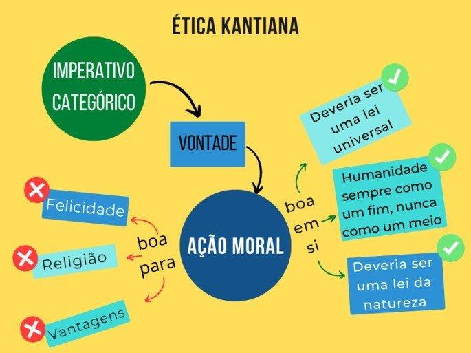 mapa mental da ética kantiana