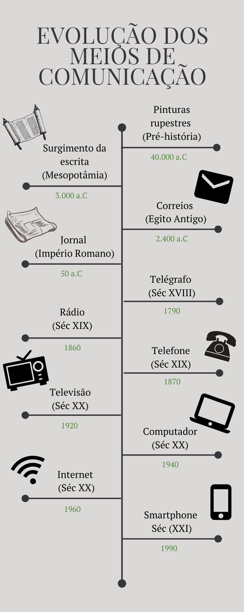 Meio de comunicação - infográfico