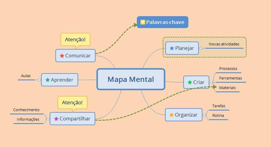 Mapa mental modelo