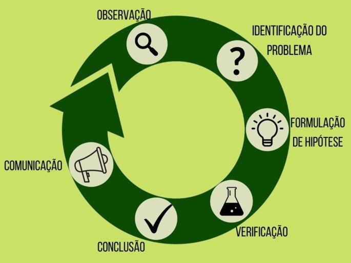 esquma circular do método científico