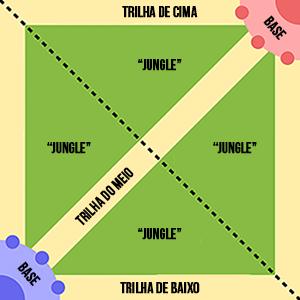 MOBA - Mapa
