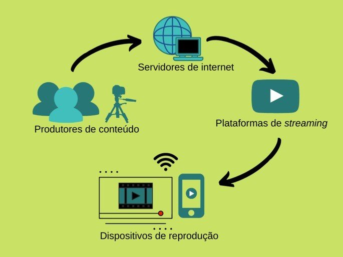 como funciona o streaming