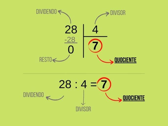 Elementos de uma divisão com destaque para o quociente