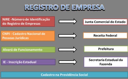 Registro de Empresa
