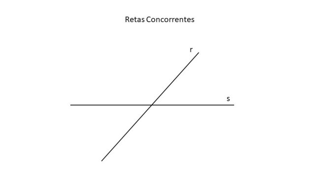 retasconcorrentes