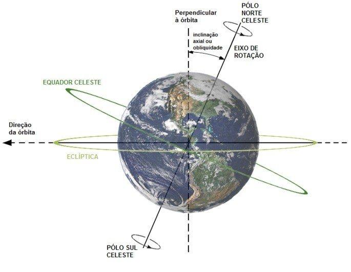 inclinação da Terra solstício