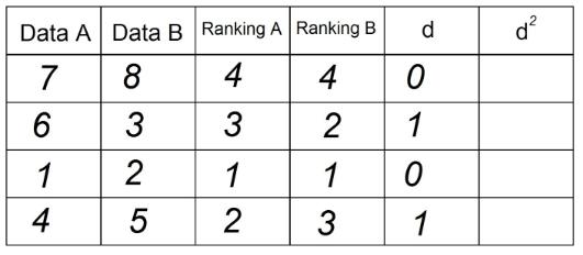 Tabela 5 - Correlação