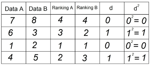 Tabela 6 - Correlação