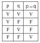 Tabela Verdade - Bicondicional