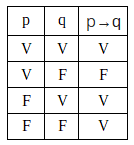 Tabela Verdade - Condicional