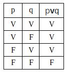 Tabela Verdade - Disjunção