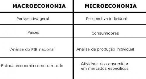 Tabela: diferença de macroeconomia e microeconomia