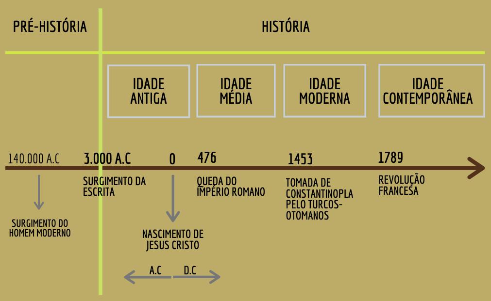 Linha do tempo histórico