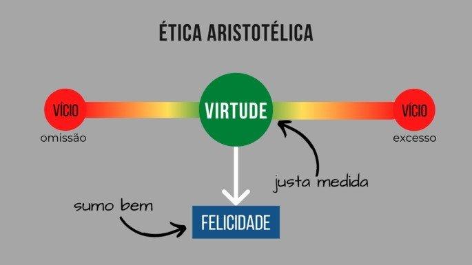 Mapa da ética aristotélica