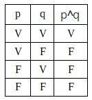 Tabela Verdade - Conjução